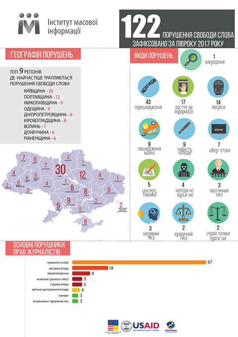 Джерело: http://informer.od.ua/news/odeskij-region-sered-lideriv-z-porushennya-svobodi-slova-v-ukrayini-infografika/