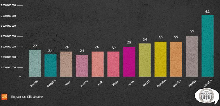 Скільки мільярдів українці витратили на смартфони?